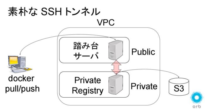 SSH Tunnel for Docker Registry