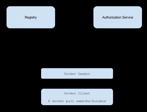 Docker Registry v2 Auth