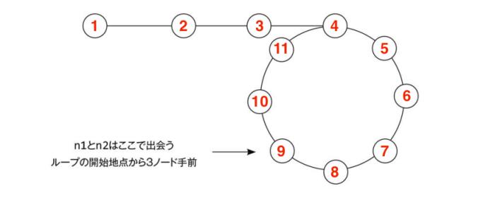連結リストのループ